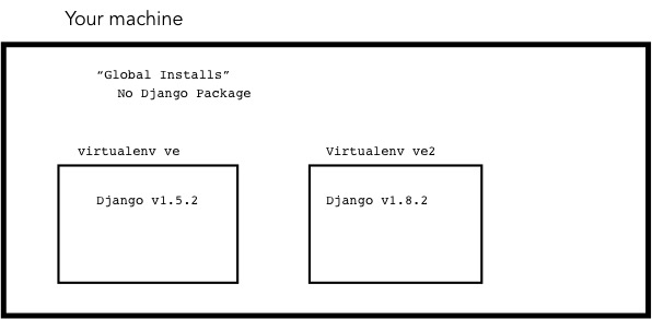 Virtualenv and package control — Praekelt org tech ways of
